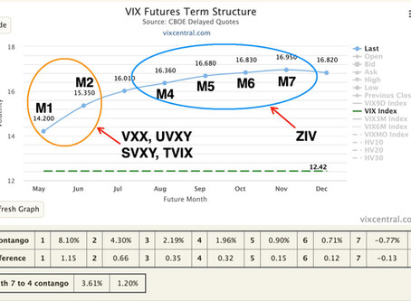 VTS Volatility Dashboard metric  -   M4-M7 VIX futures contango  -  Is ZIV the best Vol ETP?