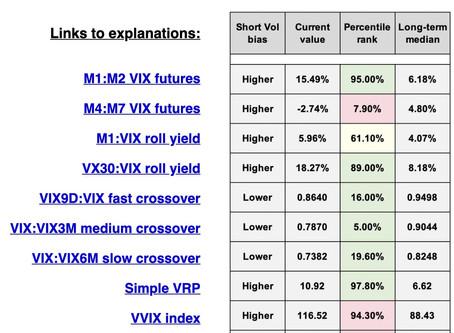 General Volatility metrics dashboard  -  Short Vol bias, percentile, median