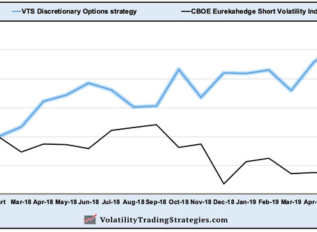 VTS Discretionary Options strategy  -  Closing summary