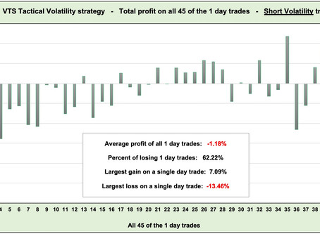 VTS Tactical Volatility strategy  -  Trade profit/duration data study