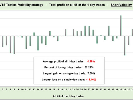 Article #594)  VTS Tactical Volatility strategy  -  Trade profit/duration data study