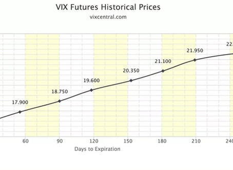 VIX futures term structure explained