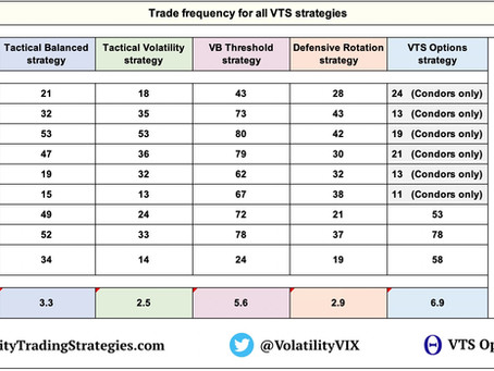 Article #609)  How often do the VTS strategies change position on the same day?