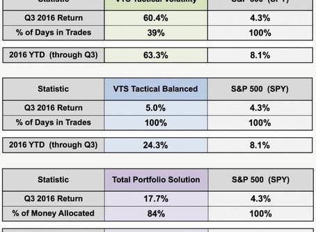 Q3 2016 Strategy Report  -  Volatility Trading Strategies