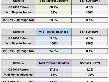 Q3 2016 Strategy Report  -  Volatility Trading Strategies