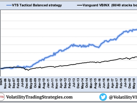 Article #619)  Tactical Balanced strategy explained  -  Stocks Bonds Gold  -  Covid Adjustment