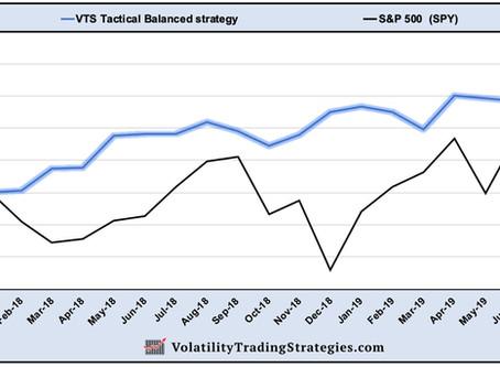VTS Tactical Balanced strategy vs S&P 500