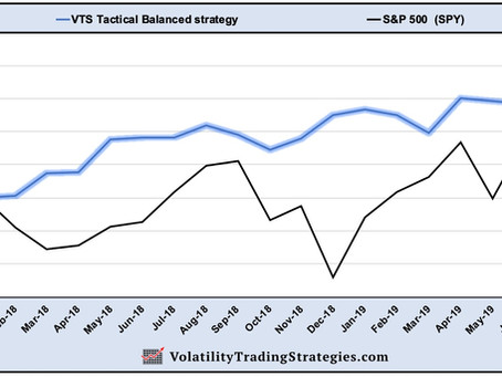 Article #567)  VTS Tactical Balanced strategy vs S&P 500