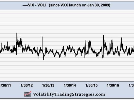 Article #564)  Volatility Metric:  VIX - VOLI residual