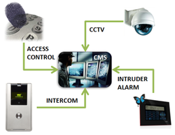 Integrated-Security-Systems