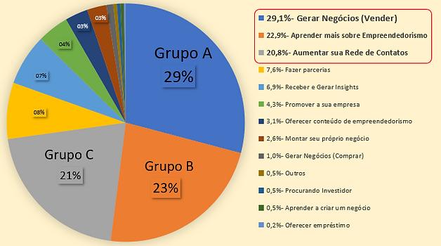 Perfil dos Empreendedores do Grupo.PNG