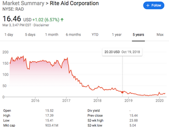 Rite Aid - The Road Behind and The Road Ahead