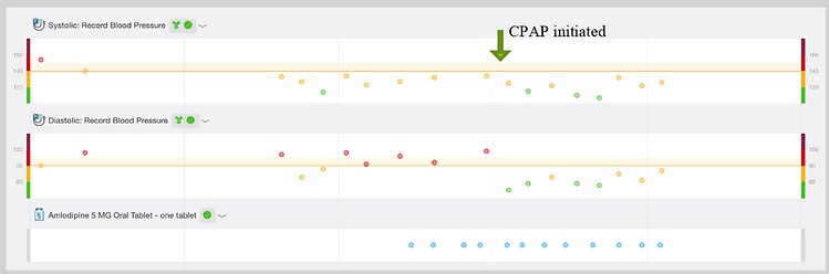 cpap graph htn.PNG