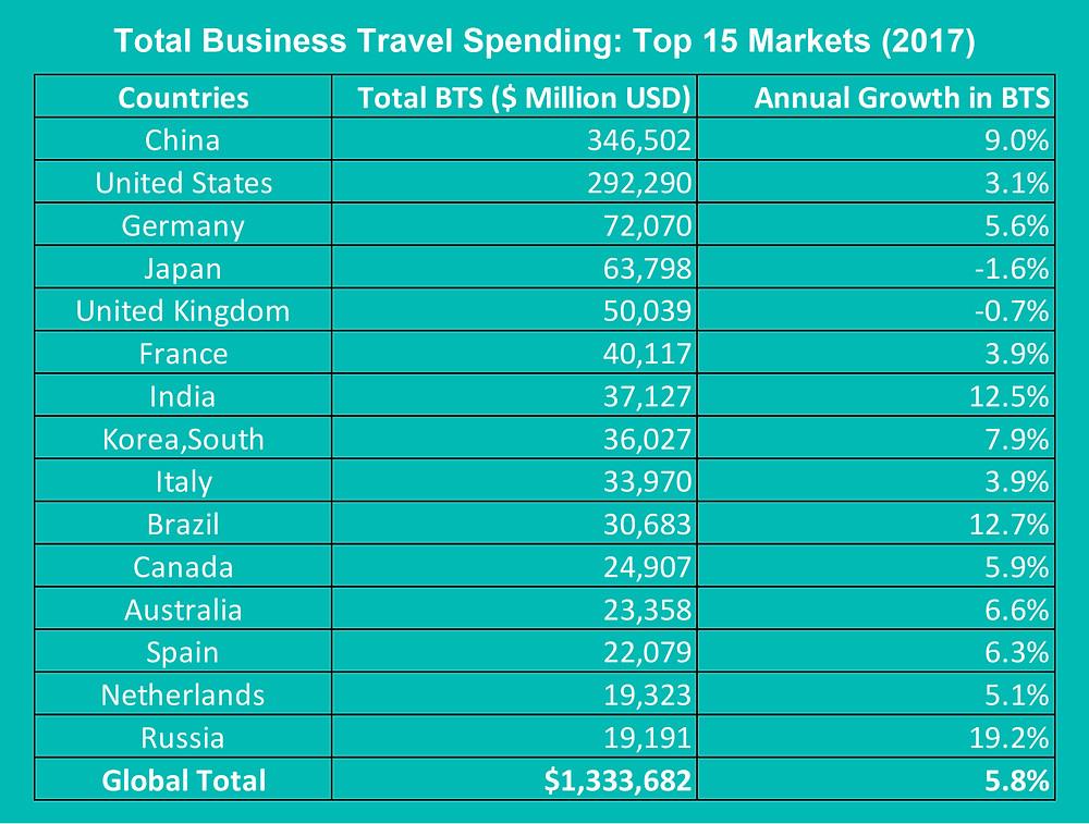 Total Corporate Business Travel Spending: Top 15 Markets - Amistad Partners AP Voice