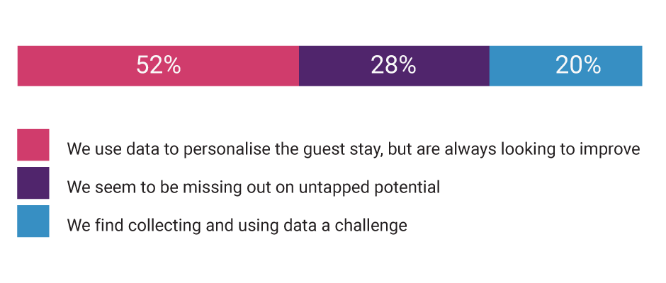 How well does your property capture and use guest data to improve the guest experience? - Amistad Partners - AP Voice