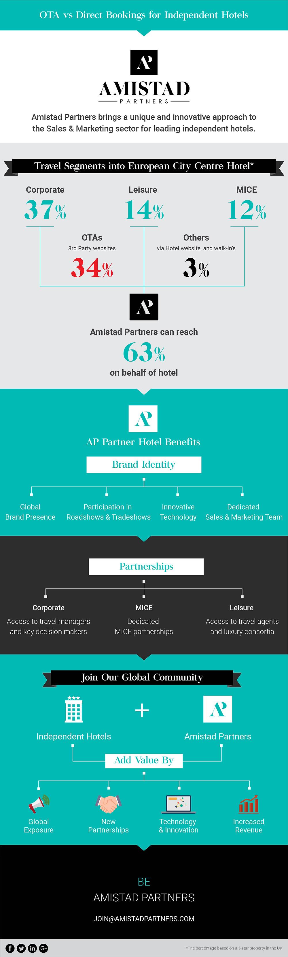OTA-VS-Direct-Bookings