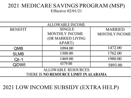 Income Limit for MSP and LIS 2021