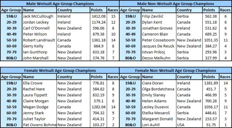 Global Swim Series Age Group Champions 2019