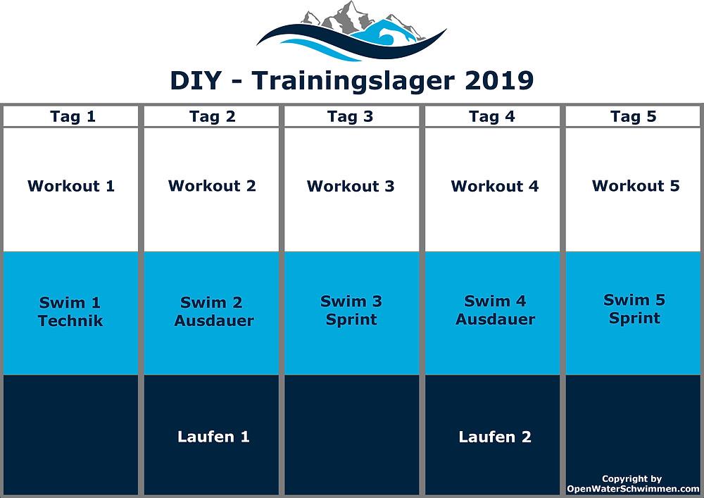 Trainingslager Planung Schwimmen Laufen Training