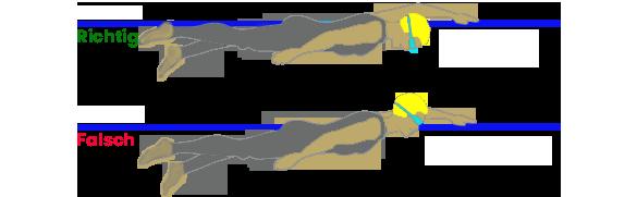 Kraultechnik - körperposition