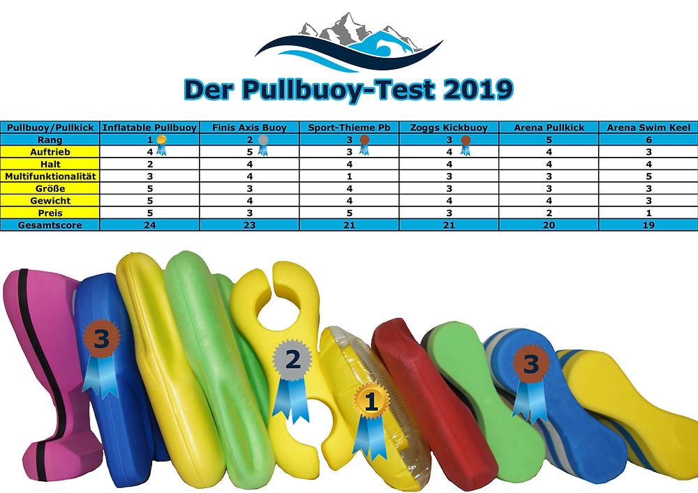 Die besten Pullbuoys für das Schwimmtraining 2019 Produktvergleich