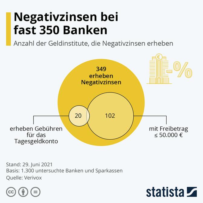 349 Banken erheben Negativzinsen