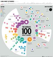 Das sind die größten Unternehmen der Welt