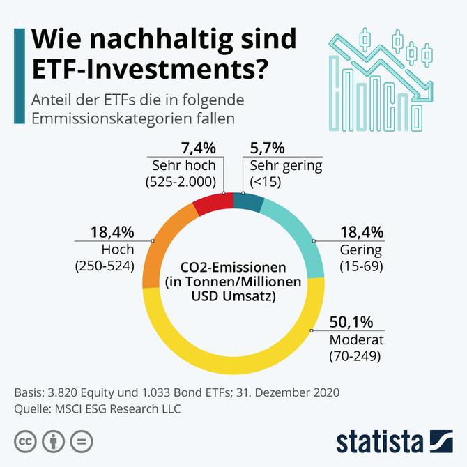 So nachhaltig sind ETFs