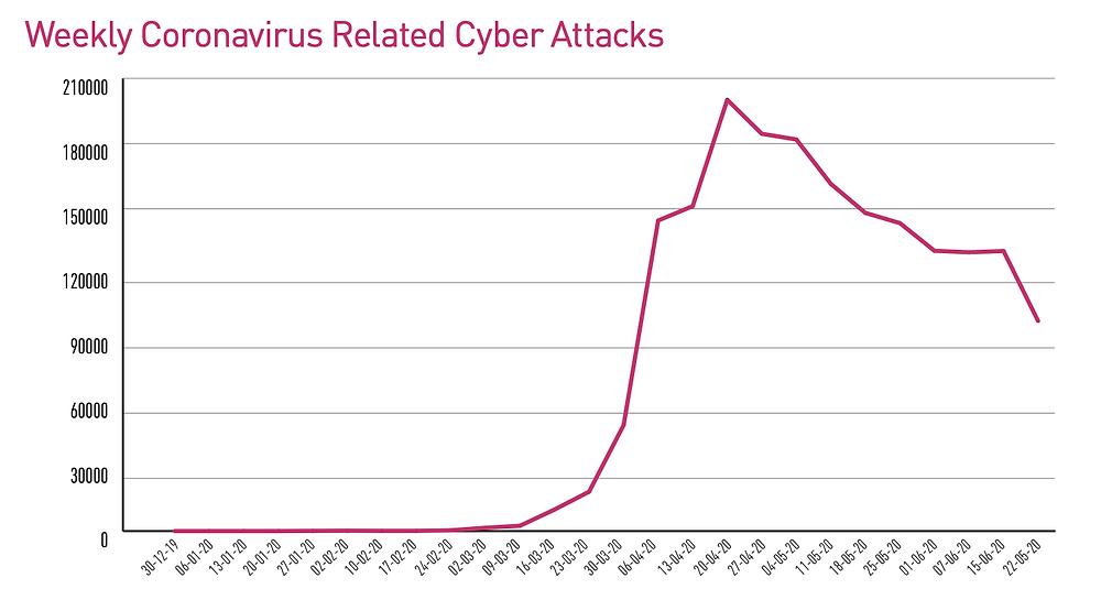 Wekelijkse coronavirus gerelateerde cyberaanvallen