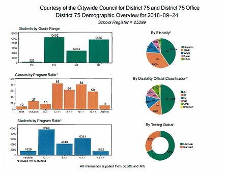 CCD75 . D75 Demographic overview .png