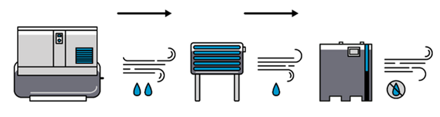 Atlas Copco Water in Compressed Air.png