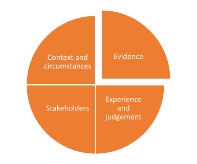 Defining 'evidence' and it's role in decision making