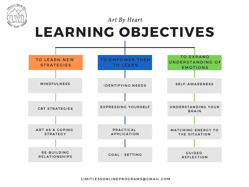 Art by Heart Objectives.png