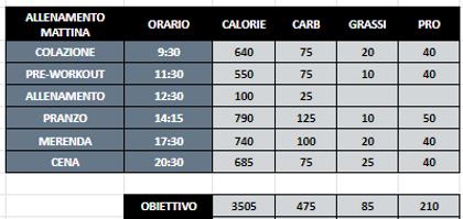 Obiettivi per Pasto.png