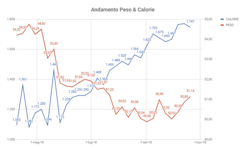 Grafico di una reverse diet da inizio Maggio a fine Ottobre