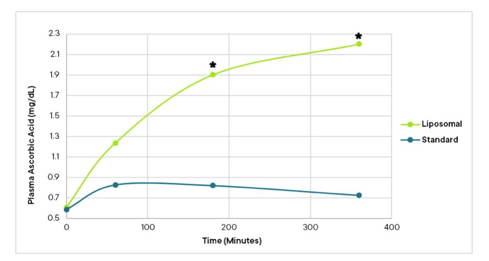 Liposomal vs standard graph