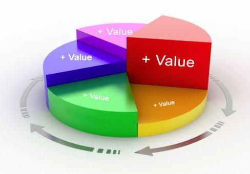 ValueAdding / Aftersaleservice