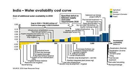 India Cost Curve.jpg