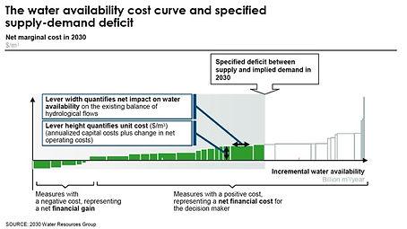 Cost curve framework.jpg