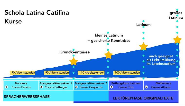 Schola Latina Catilina Kurse.png