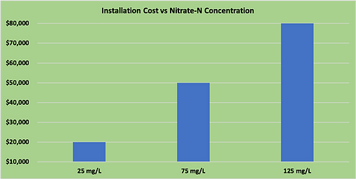 TWS Install Costs 2021.png