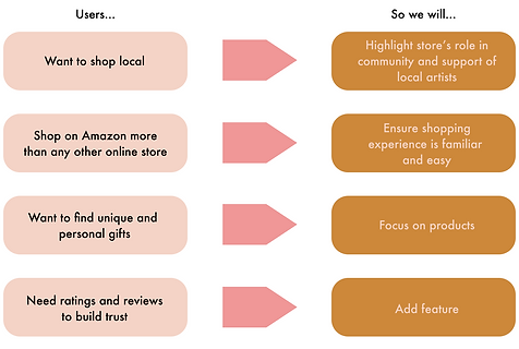 #1 - Affinity Map Insights.png