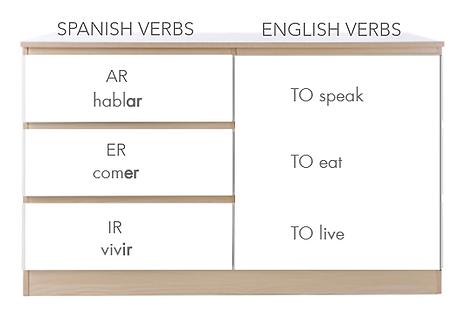 3 Cajones - verbos.png