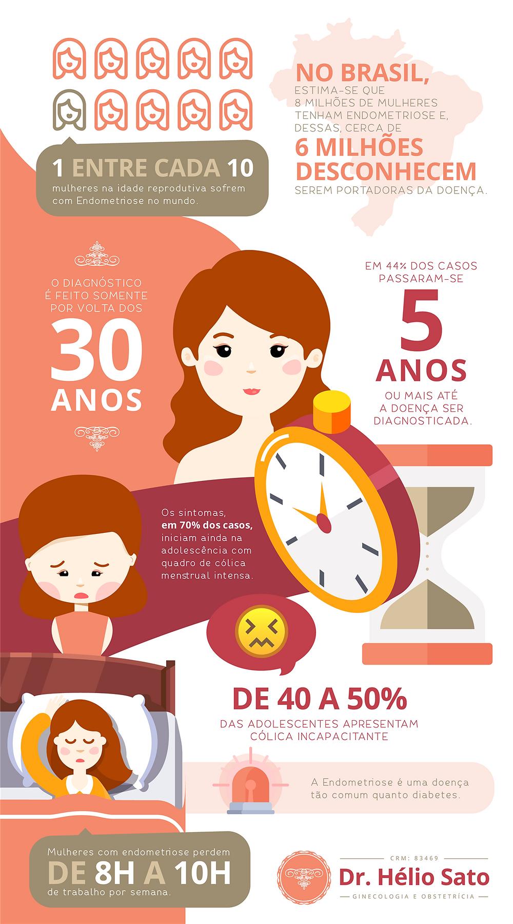 Infográfico Endometriose