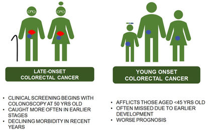 Late vs young-onset CRC 2.jpg