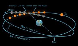 moon nodes