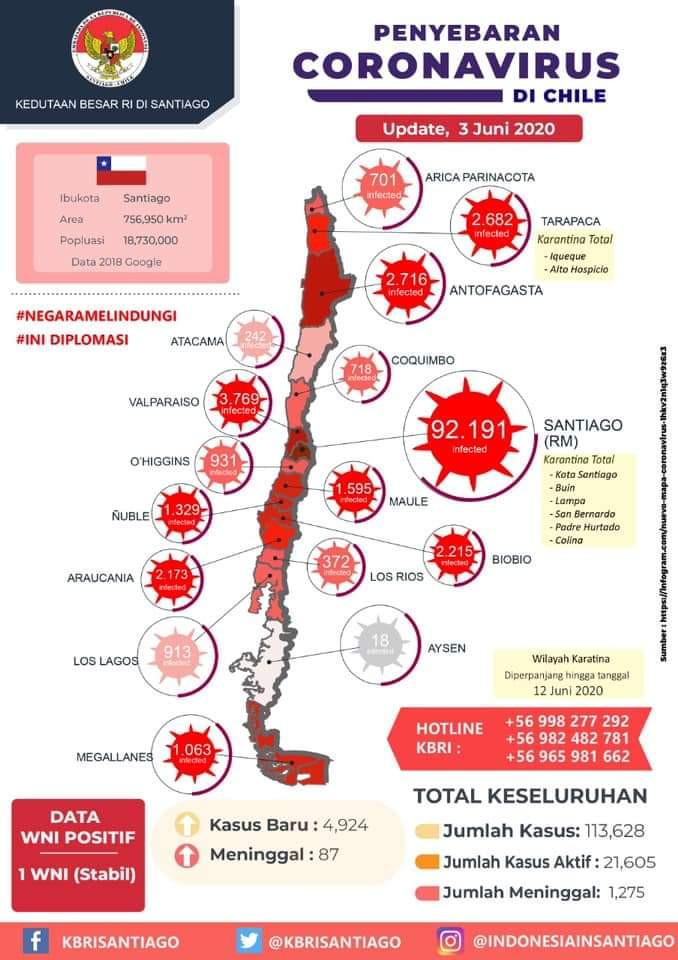 Infografis Virus Korona di Chile (Sumber: Kedubes Indonesia di Santiago)