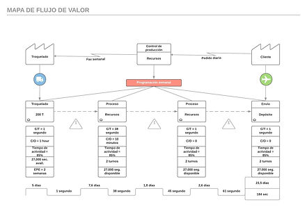 Mapa de flujo de valor.jpeg