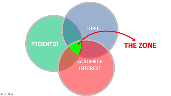 Conversational Presenting - How to stay in the zone between the Presenter, the Topic and the Audiences interest.