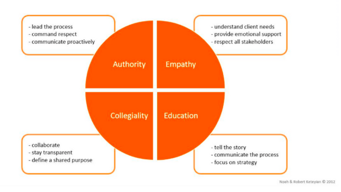 If you want people to listen to you, research indicates you need four things: authority, empathy, co